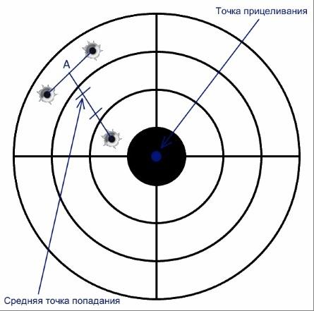 мишени для пристрелки нарезного оружия